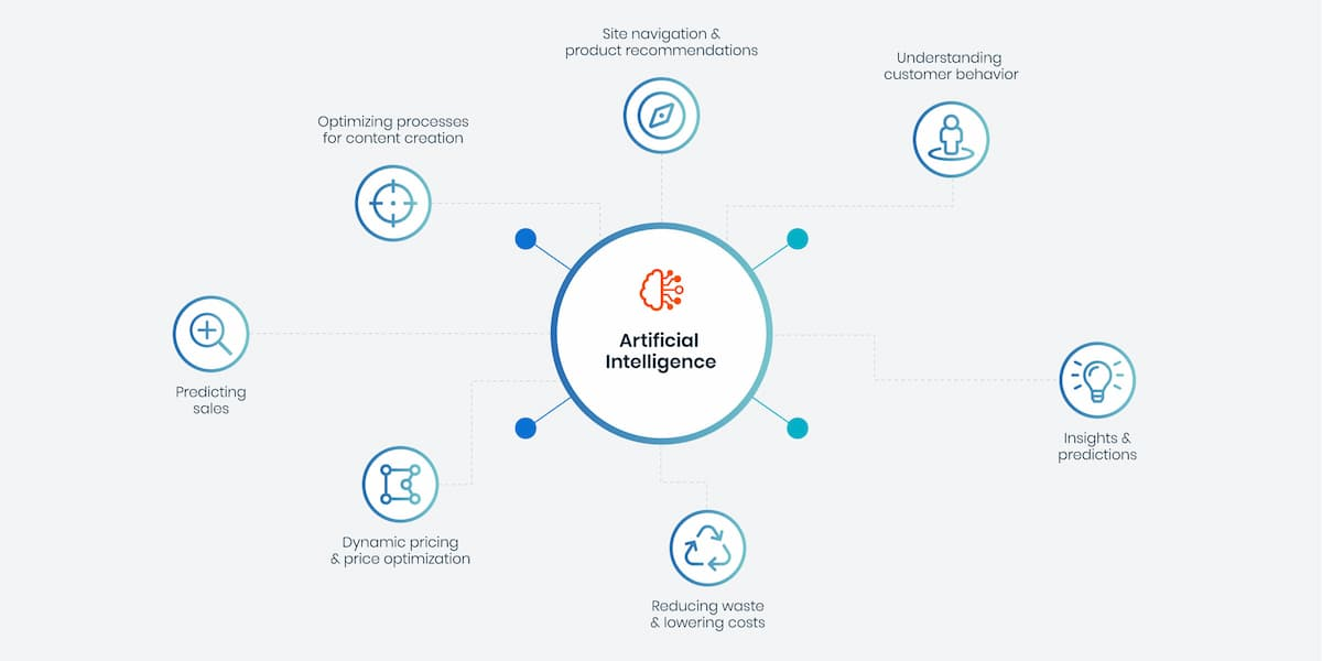 Ai-Commerce-Optimization