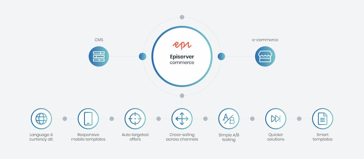 Episerver-Ecommerce-Platform