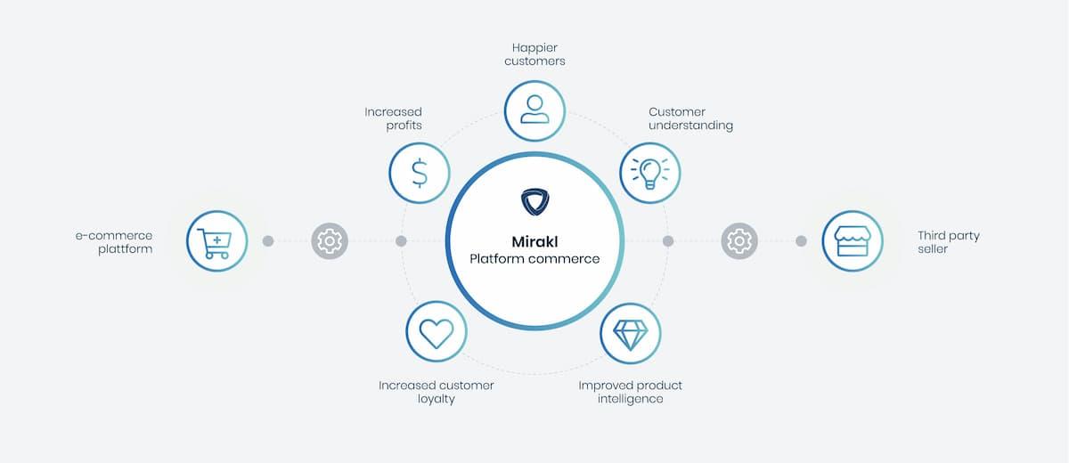 Mirakl-Platform-Commerce
