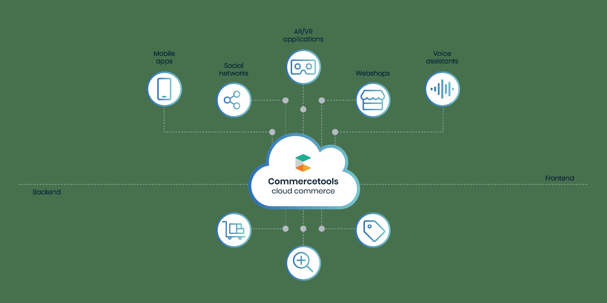 @2x_Commercetools cloud commerce