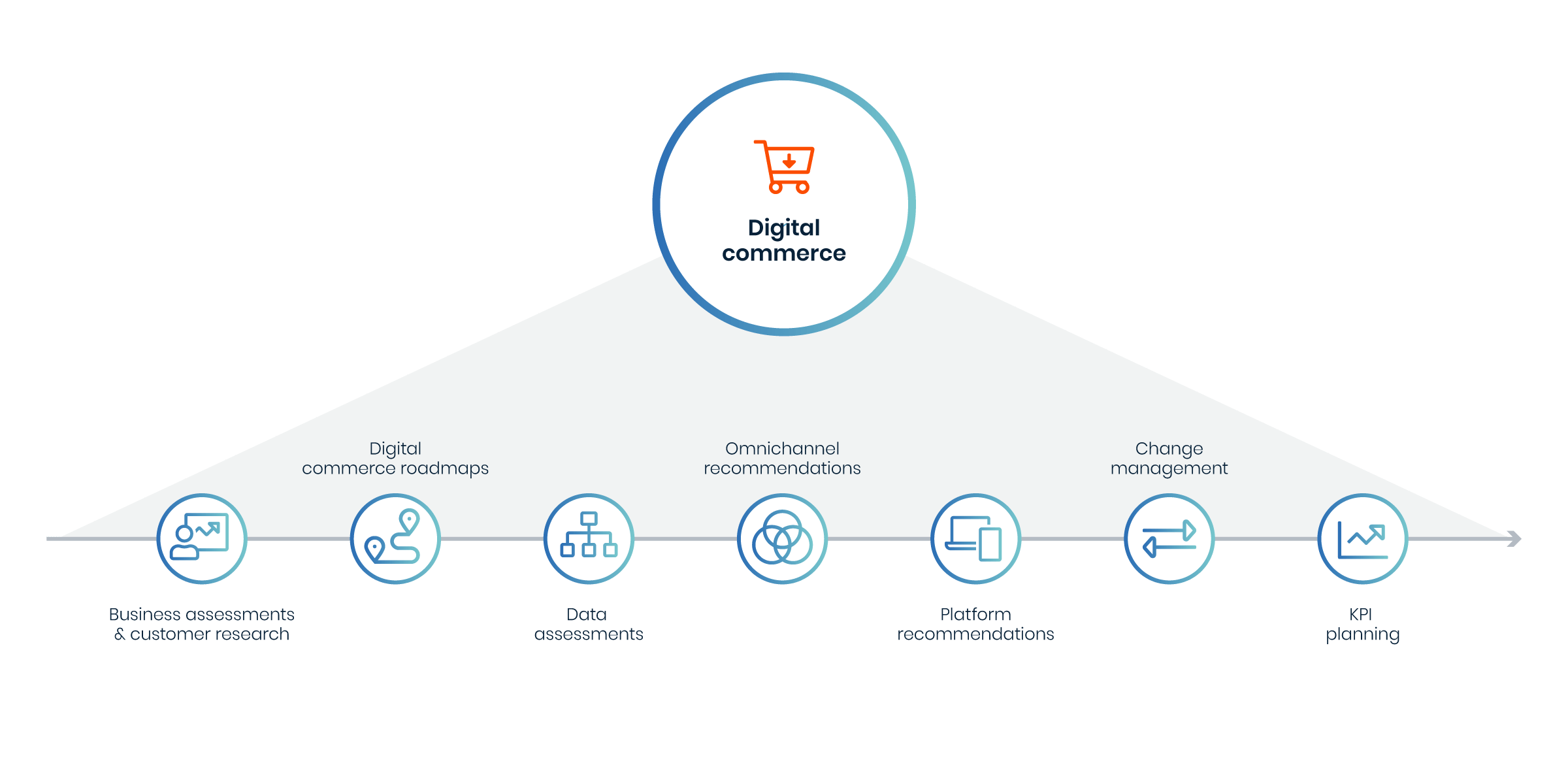 Avensia digital commerce offer