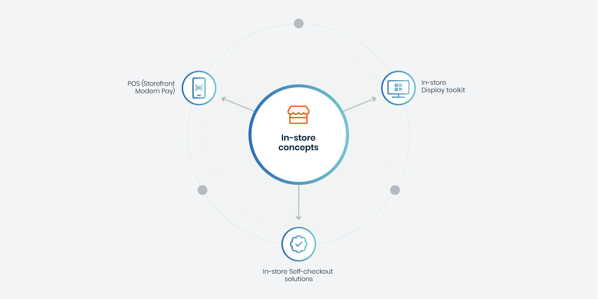 @2x_Instore-concepts